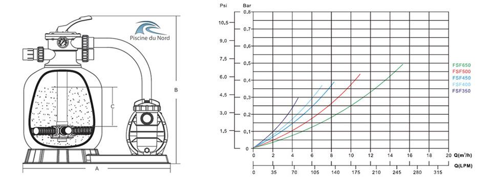 Côtes, dimensions et courbe de puissance du goupe de filtration mega